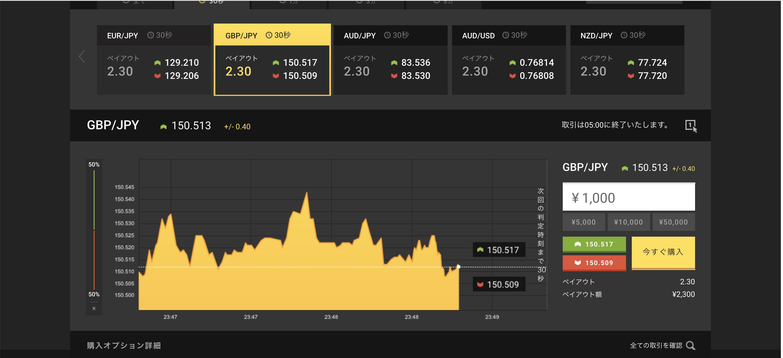 値動きの大きいチャート画像